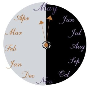 Clock of Months